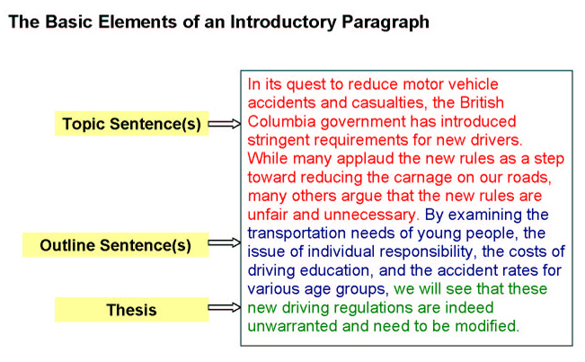 Transitions for opening paragraphs essay