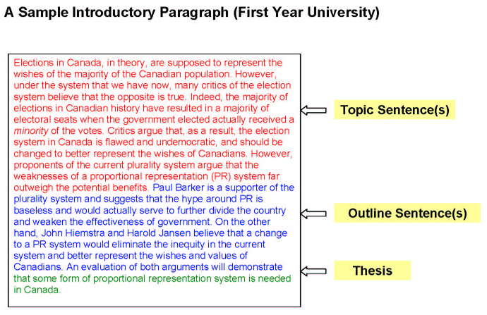 paragraph structure thesis statement