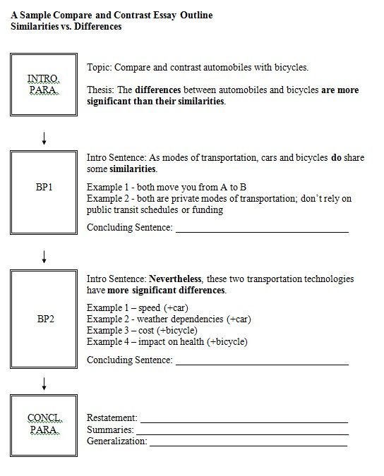structure of a comparison essay Comparison essay: sample, ideas, and structure the main purpose of a comparison essay is to describe and analyze similarities and differences between two different.